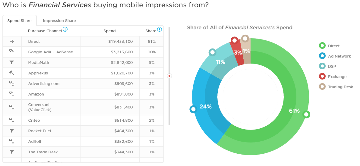 Mobile Purchase Channels