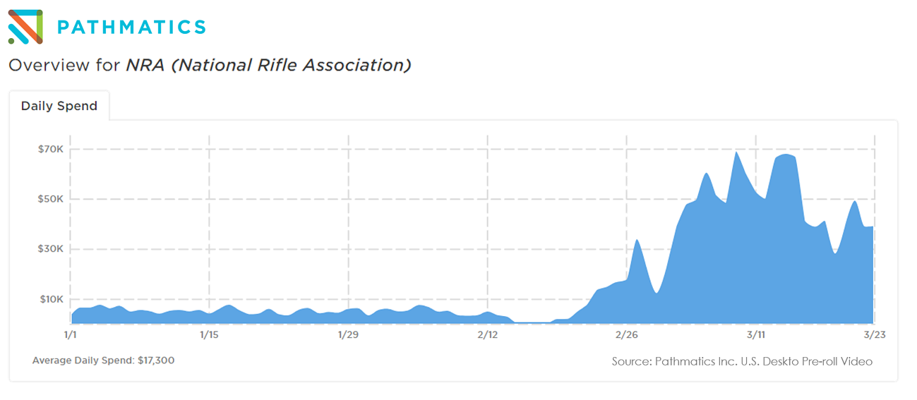 NRA Facebook Ad Spend