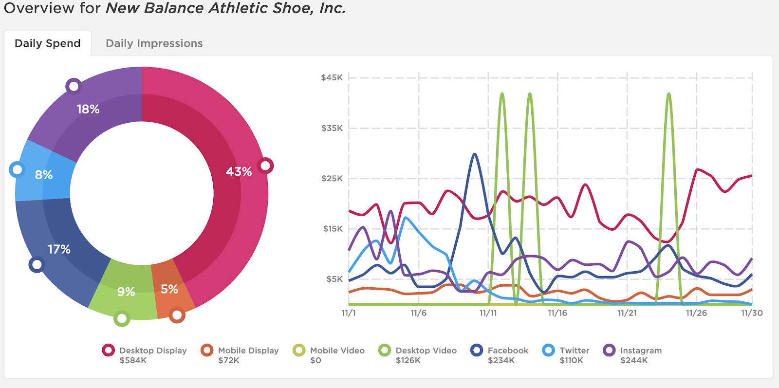 Top sites for New Balance in November, desktop display wins!
