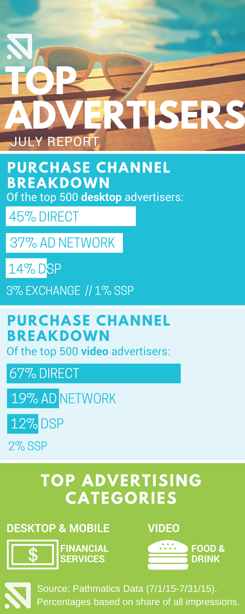 july-TOP-VIDEO-ADVERTISERS