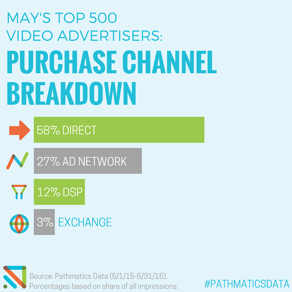 MAYS-TOP-VIDEO-ADVERTISERS