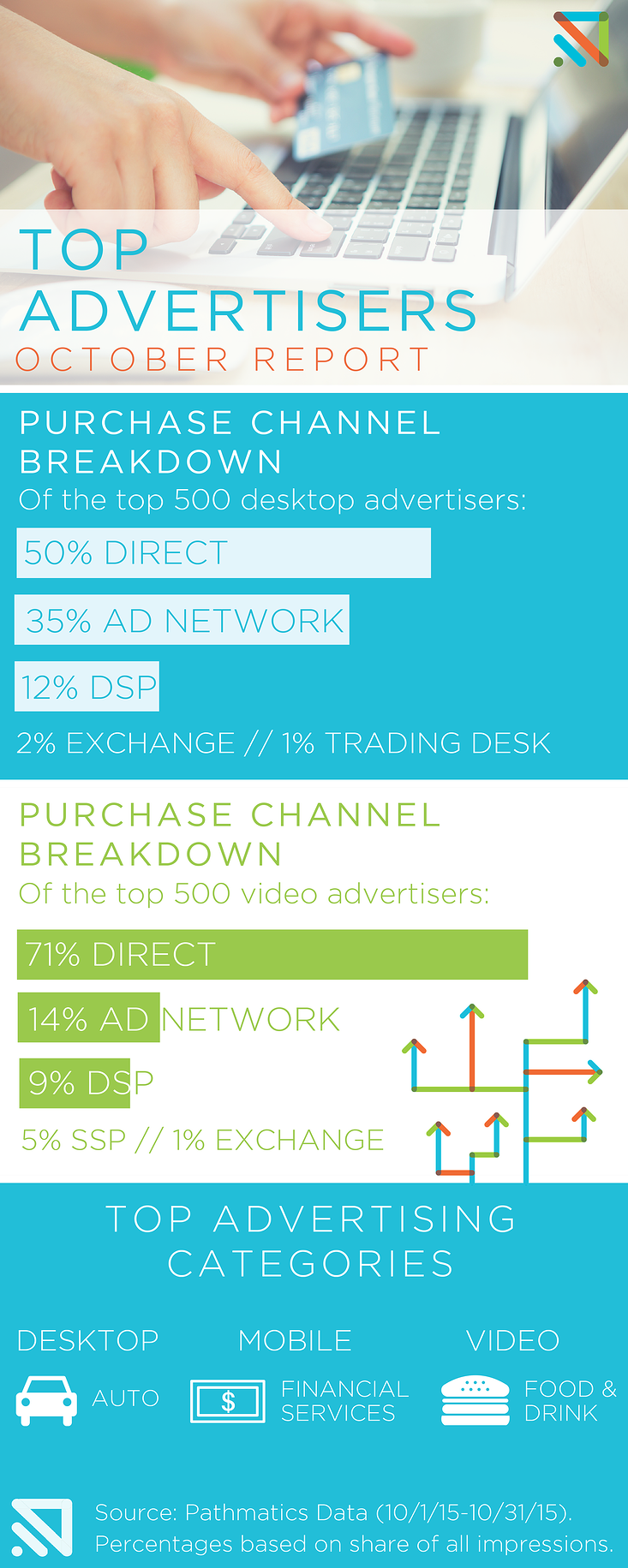 October-Top-Advertisers-infographic-1.png