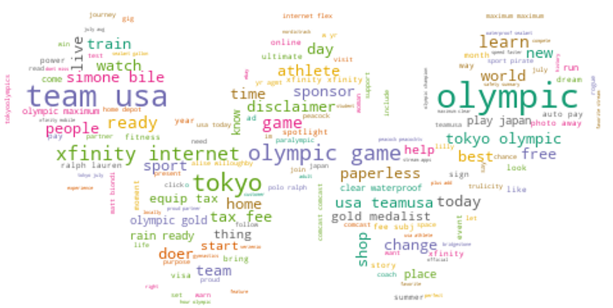 Olympic ad text Wordcloud-png-1