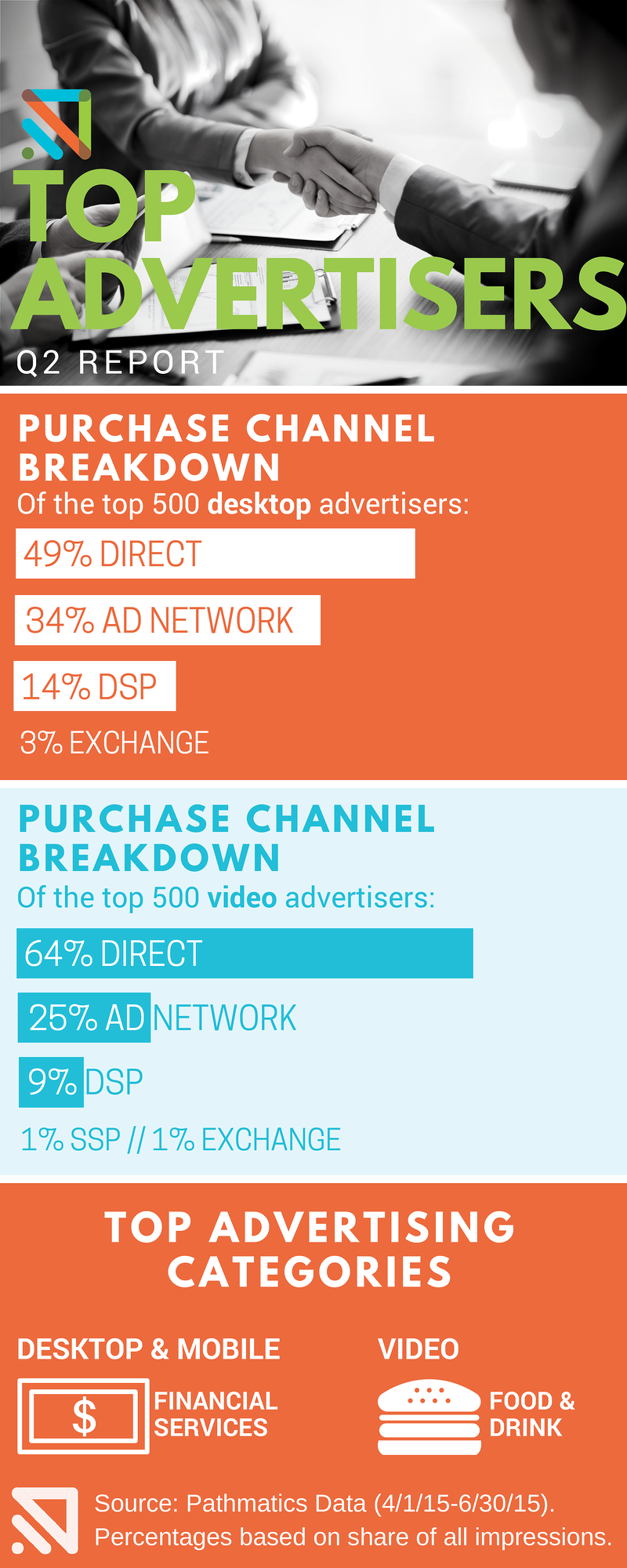 q2-Top-ADVERTISERS-infographic