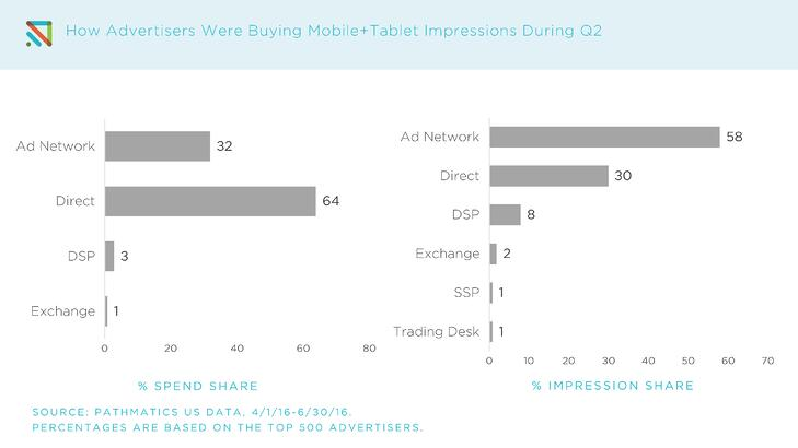 Q2_Top_Advertisers_-_Mobile_2.jpg