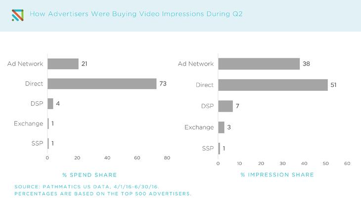 Q2_Top_Advertisers_-_Video_2.jpg