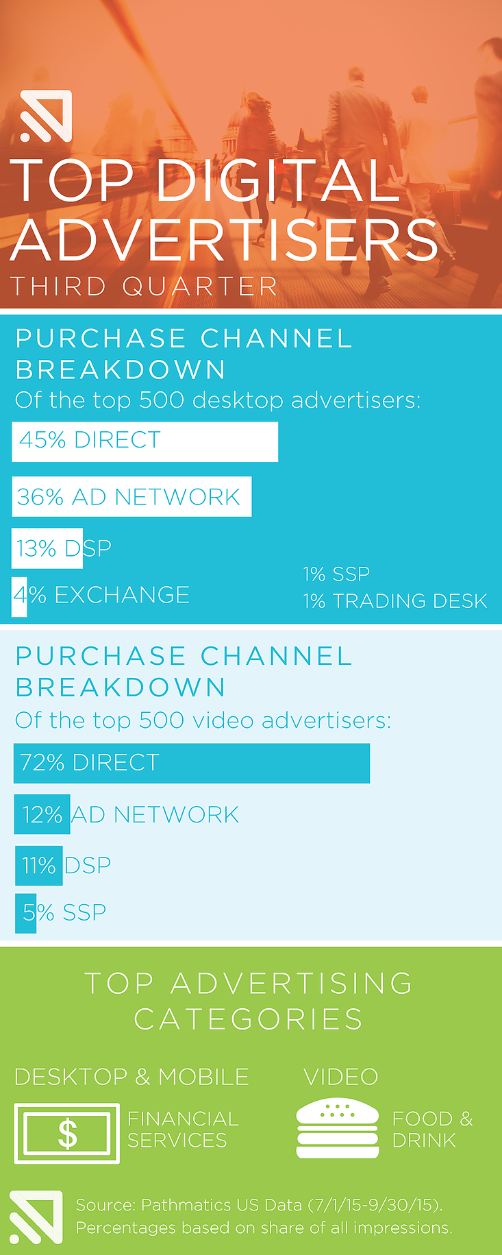 Q3-Top-ADVERTISERS-infographic.png