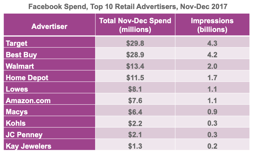 Top 10 Facebook Holiday Advertisers