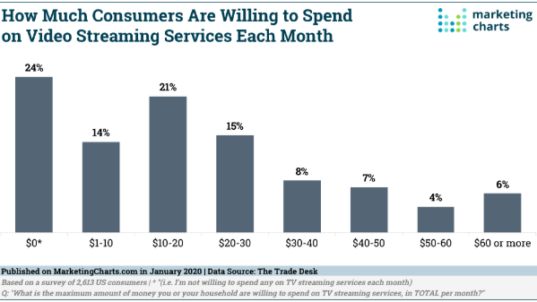 How much consumers are willing to spend on video streaming services each month