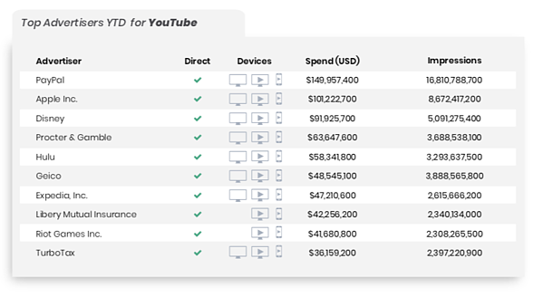 top advertisers on YouTube