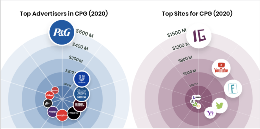 Top advertisers, sites, in CPG digital ad spend