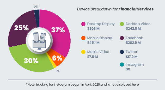 Device and channel ad spend breakdown for financial services