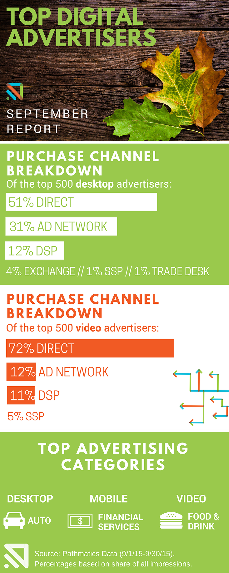 Sept-Top-ADVERTISERS-infographic.png