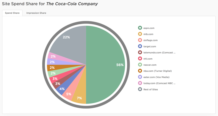 coca_cola_site_spend.png