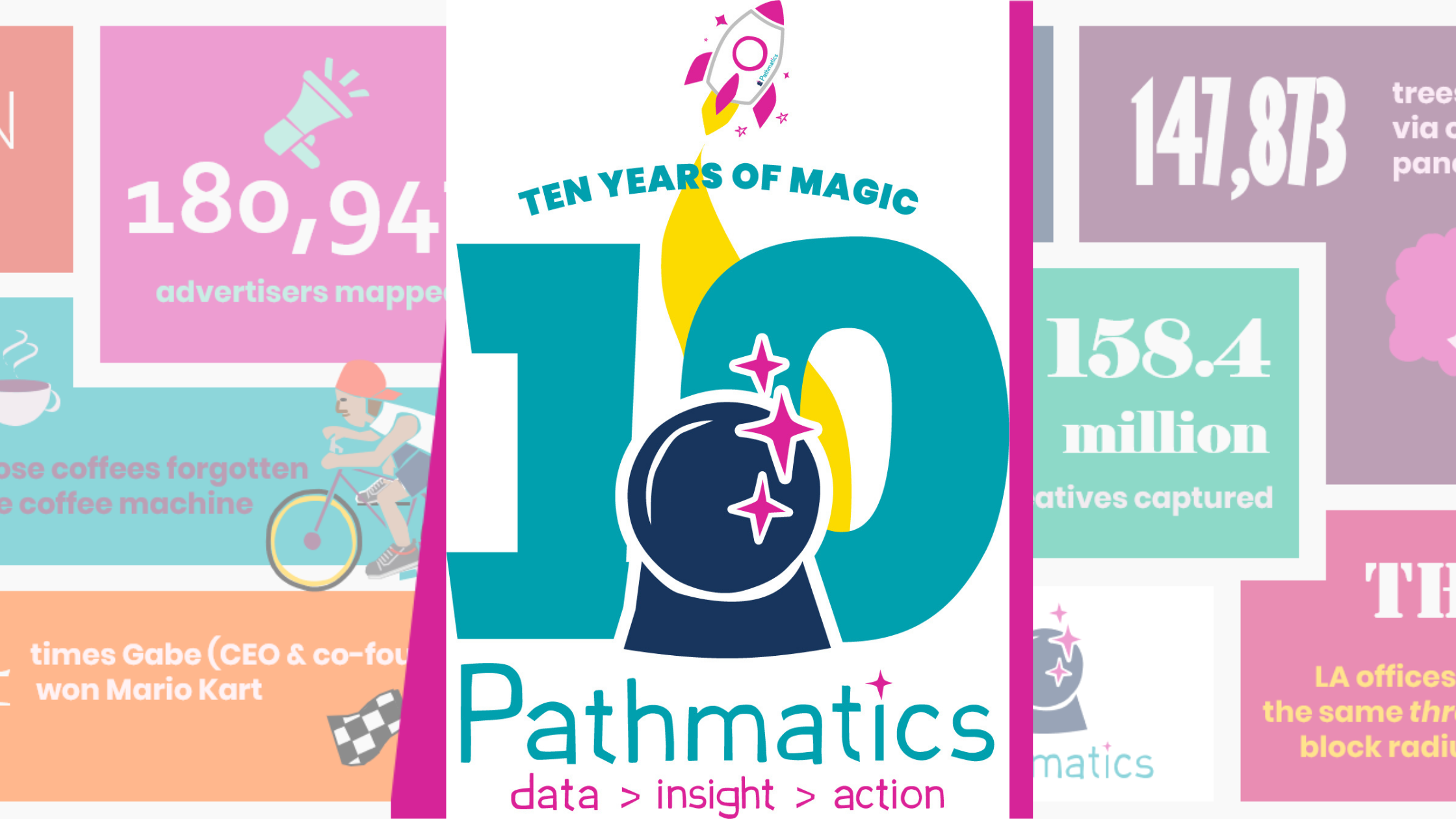 Pathmatics Celebrates 10 Years of Bringing Transparency to Digital Advertising