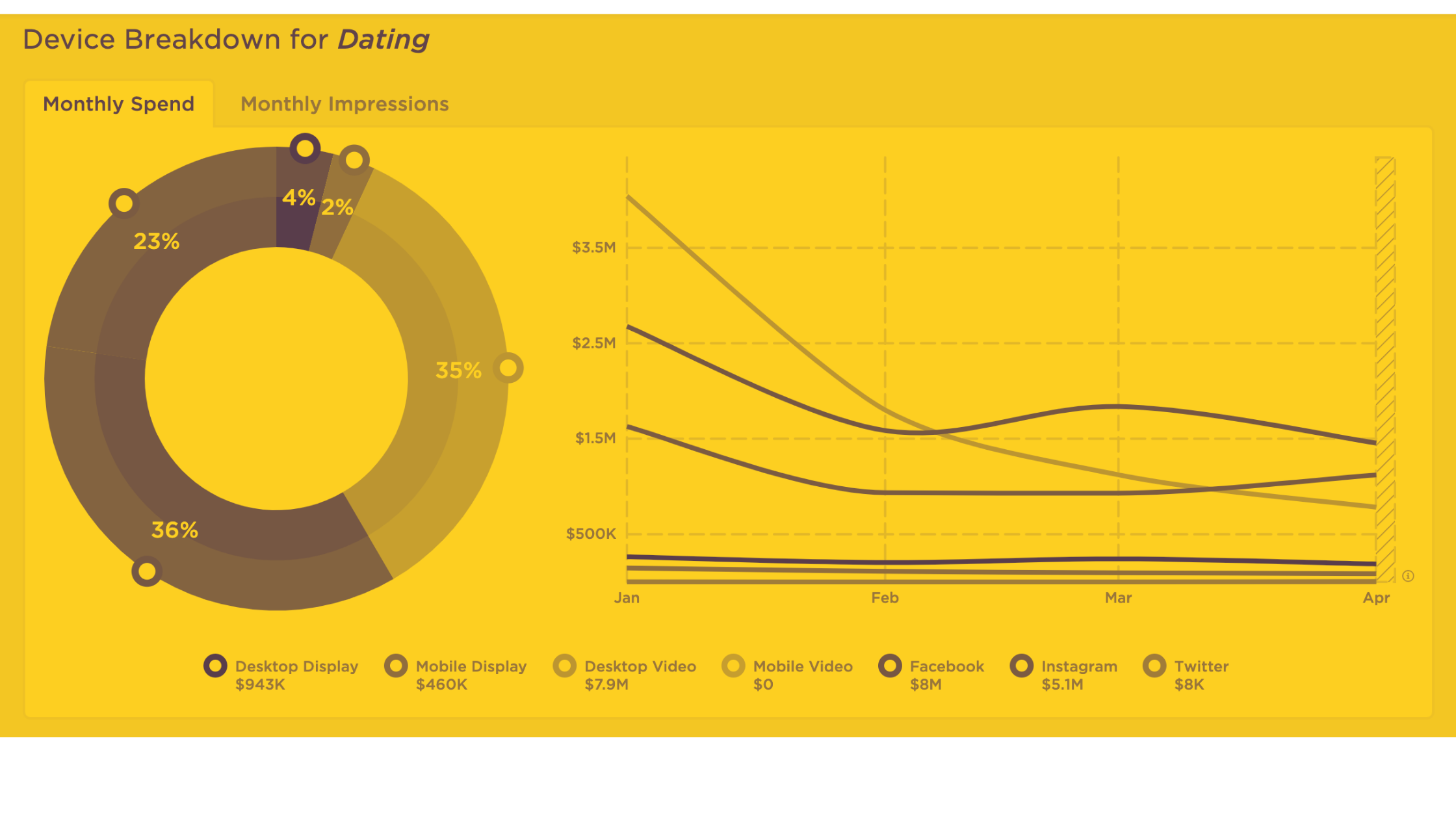 Summer of Love: Dating Sites and Post-Pandemic Digital Advertising