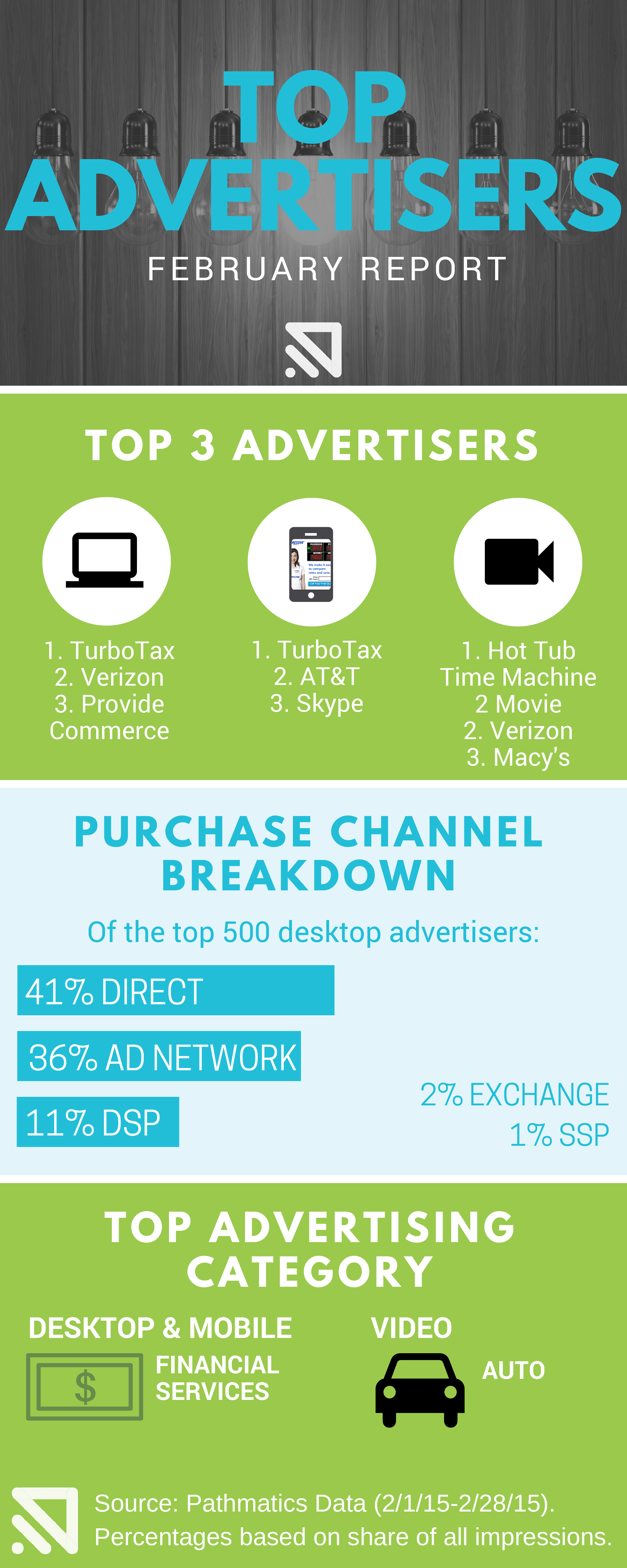 Feb-Top-ADVERTISERS-infographic