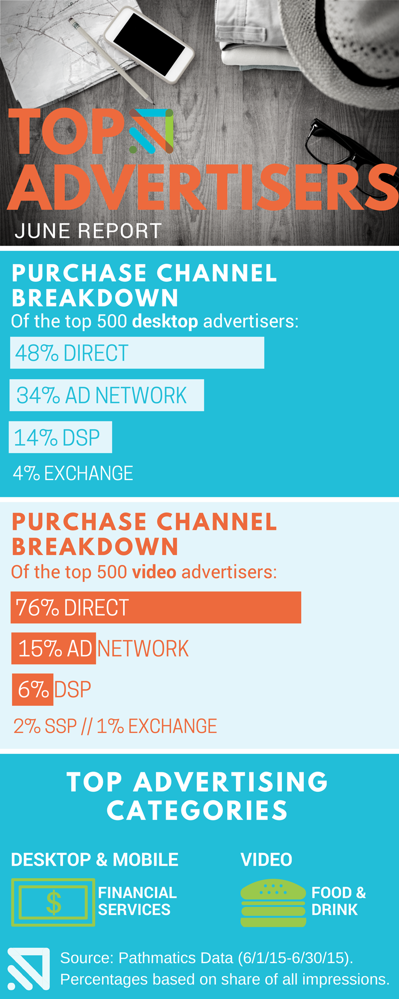 June-Top-ADVERTISERS-infographic