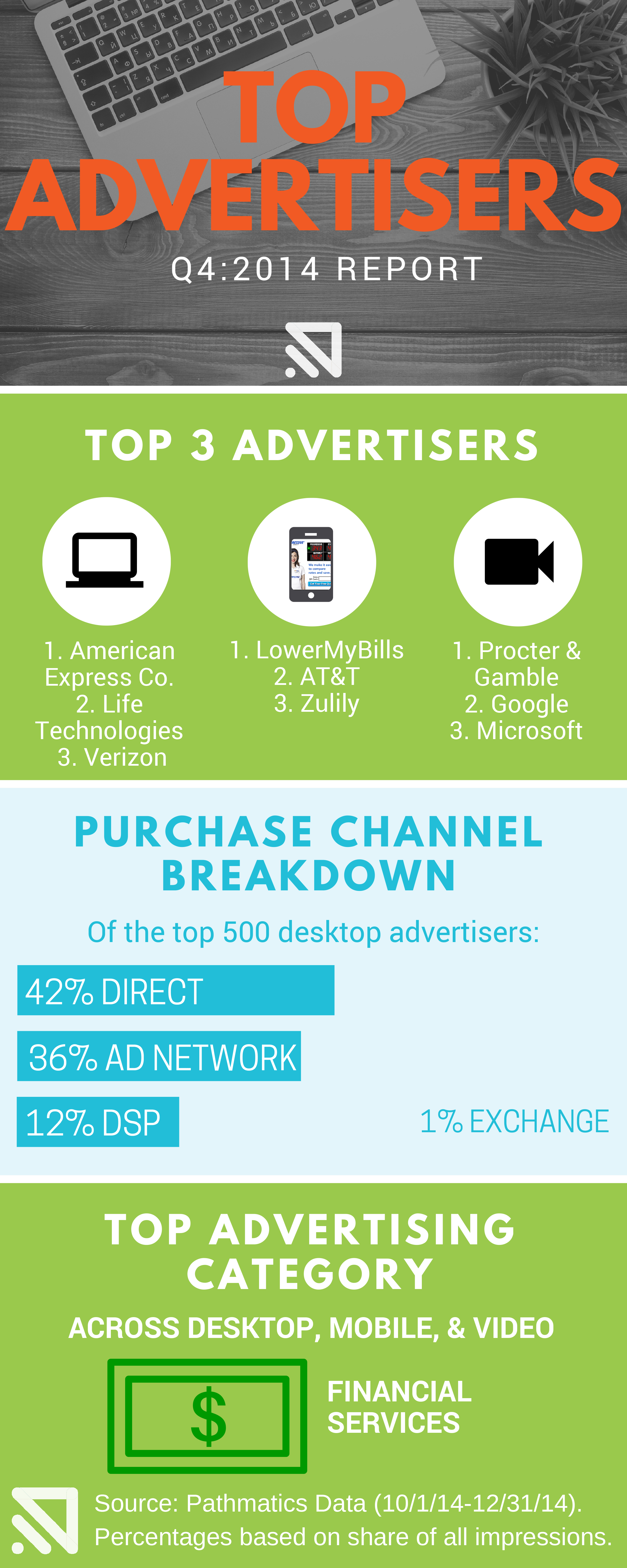 Q4-Top-ADVERTISERS-infographic