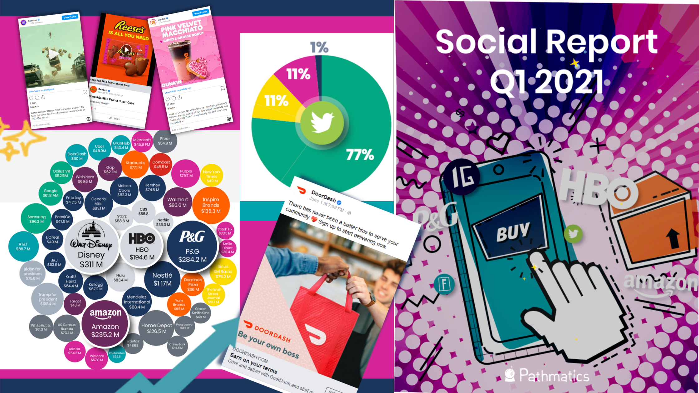 Q1 2021 Social Ad Report: Top Advertisers on Facebook, Instagram, Twitter