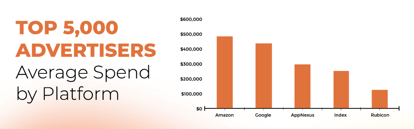 Amazon and Google top $