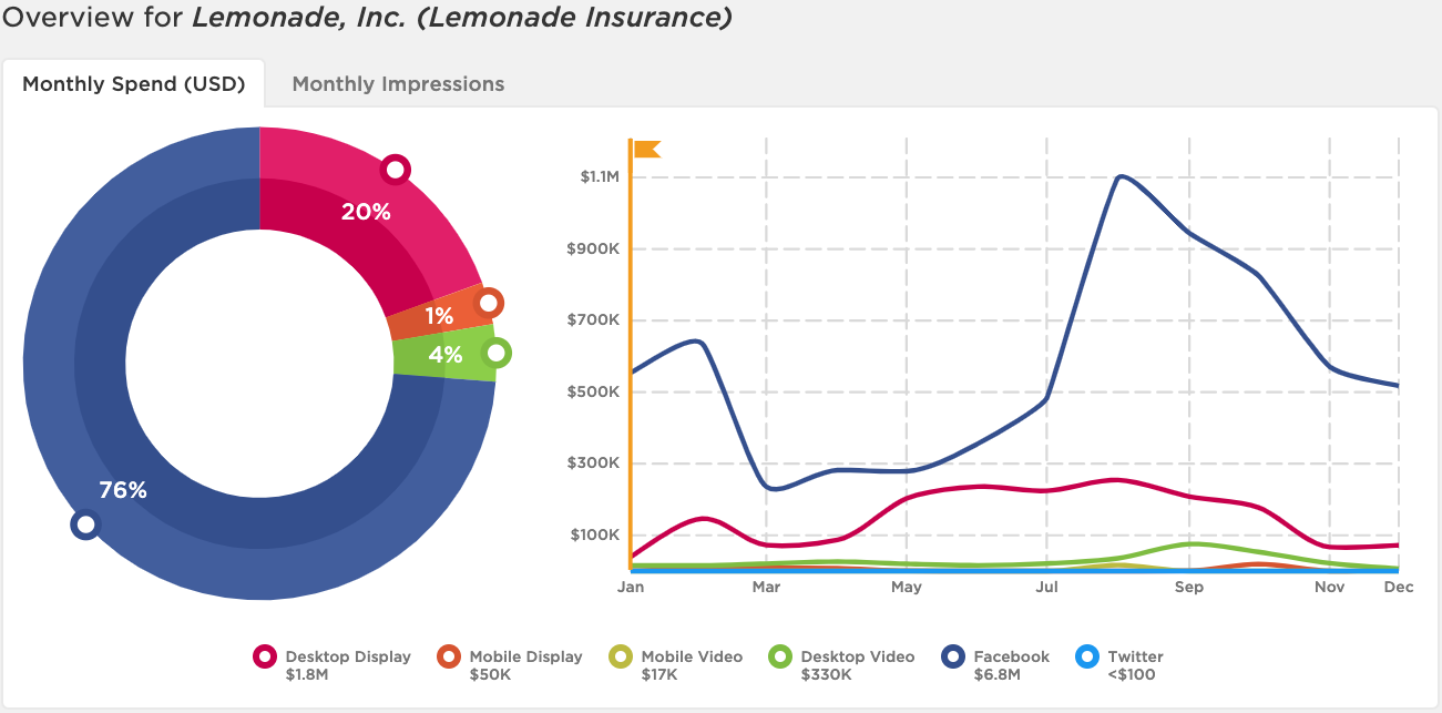 Digital ad spend overview for Lemonade Insurance