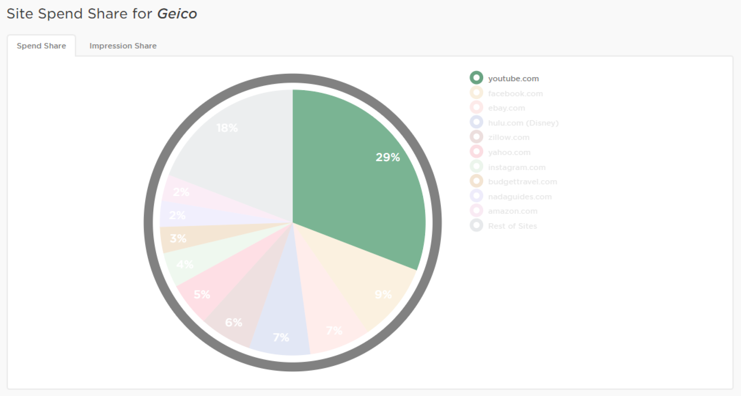 YT combined - share of wallet (1) 1