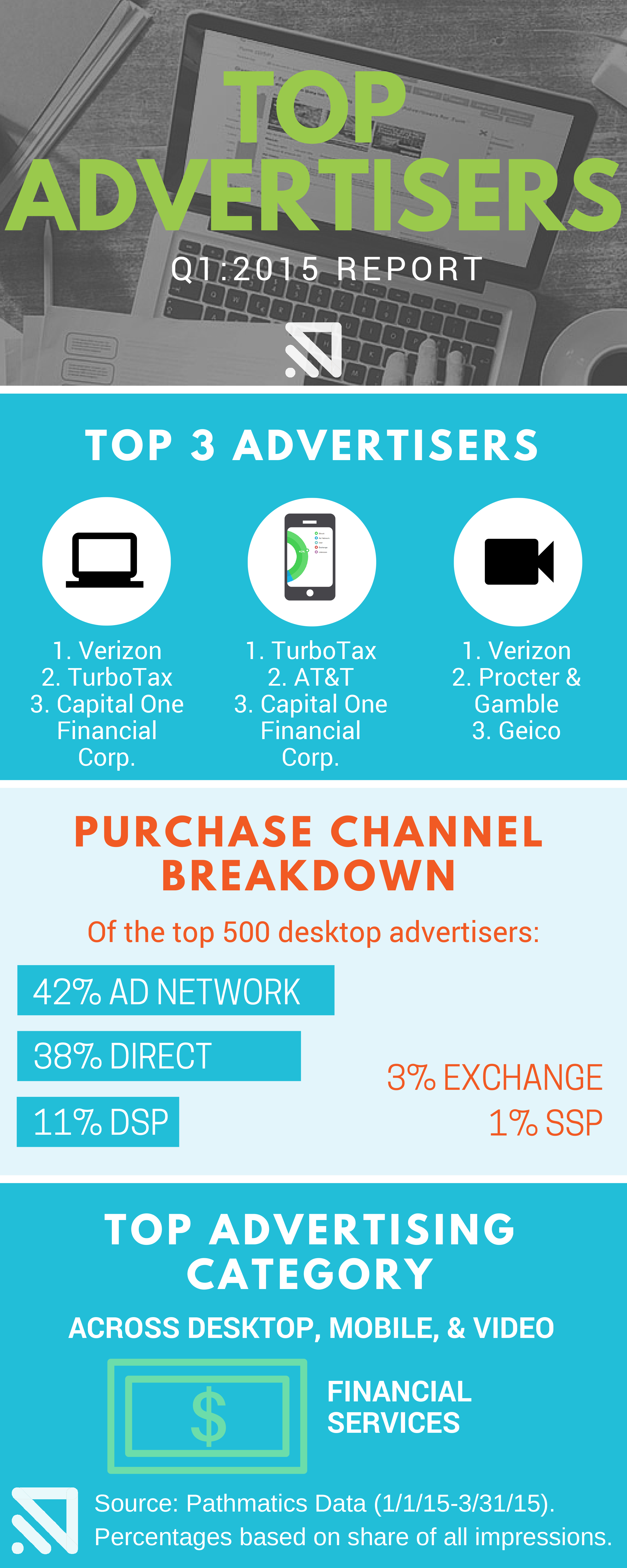 q1-Top-ADVERTISERS-infographic