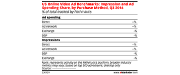 video-ad-benchmark